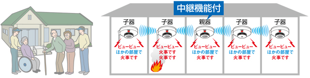 特定小規模施設用自動火災報知設備
